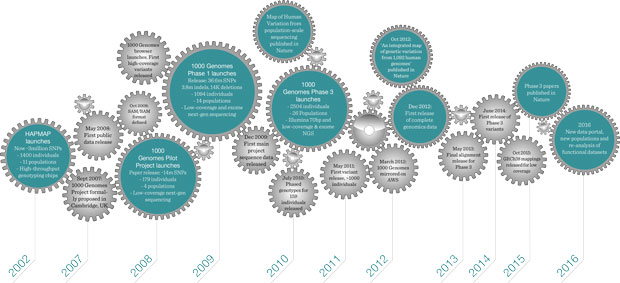 Noteworthy dates for the 1000 Genomes Project. IMAGE: EMBL-EBI/Spencer Philips